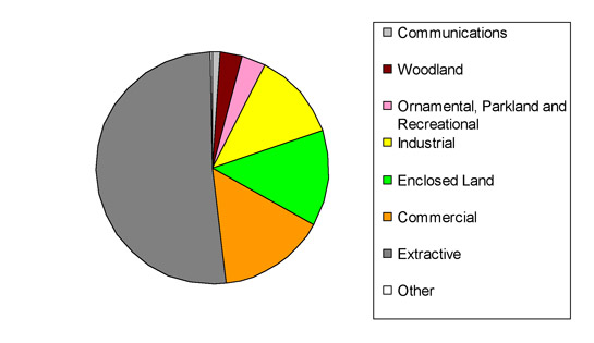 Figure 1: Current landscape types within the 'Post Industrial' zone, as recorded by the South Yorkshire HEC project.