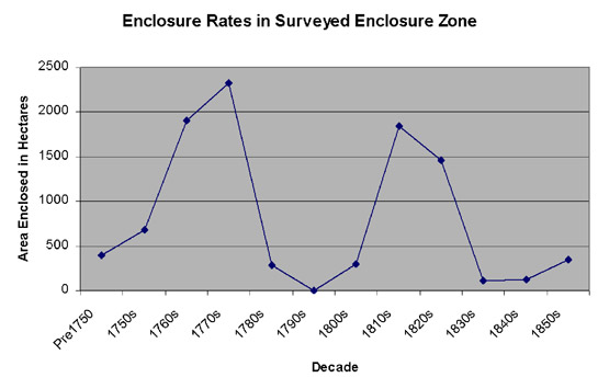 Figure 2: The rate of enclosure by decade in the Surveyed Enclosure zone, from 1750-1860